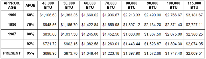 Image Result For Cost Of A New Furnace